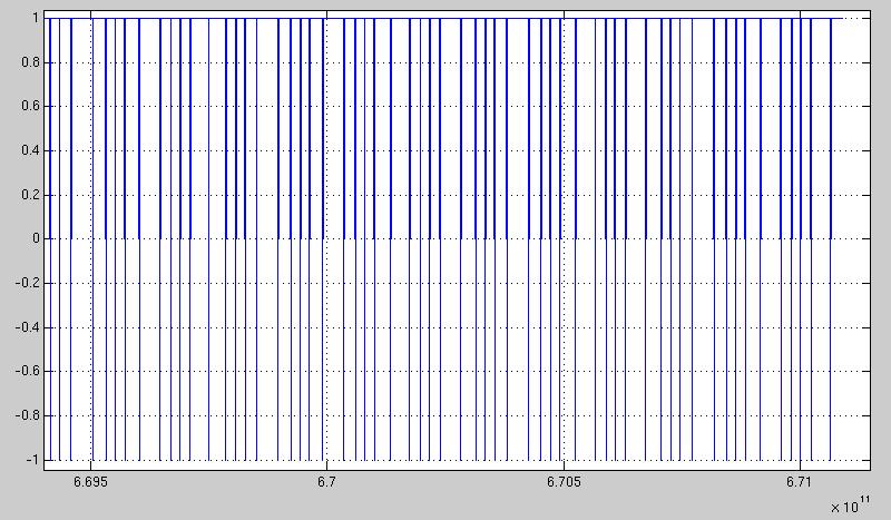 Slope/Integrating ADC in Matlab Simulink